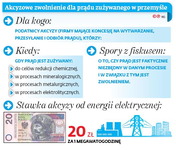 Akcyzowe zwolnienie dla prądu zużywanego w przemyśle