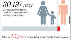 30197 razy w 2015 r. sądy rodzinne orzekały o wykonywaniu władzy rodzicielskiej