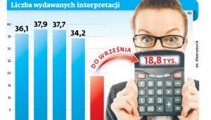 Liczba wydawanych interpretacji