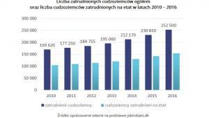 Liczba zatrudnionych cudzoziemców ogółem w Danii 2010-2016