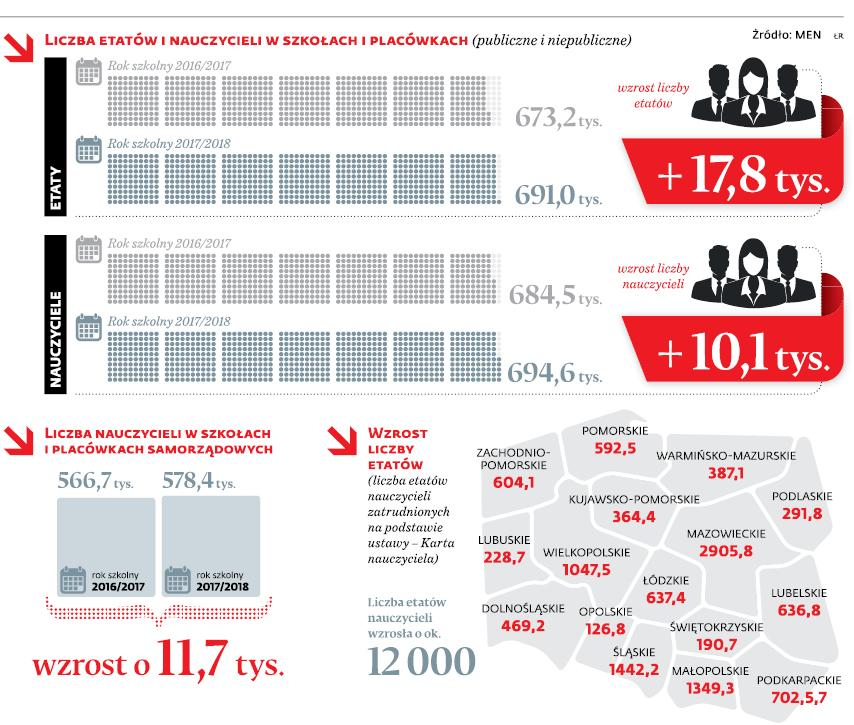 Liczba etatów i nauczycieli w szkołach i placówkach (publiczne i niepubliczne)