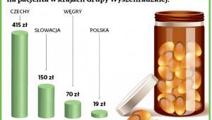Wydatki płatników publicznych na wyroby medyczne na pacjenta w krajach Grupy Wyszehradzkiej