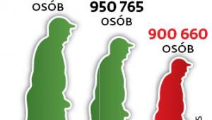 Maleje liczba osób pobierających rentę z tytułu niezdolności do pracy