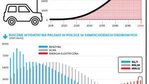 Prognoza liczby osobowych aut elektrycznych w Polsce do 2050 r.