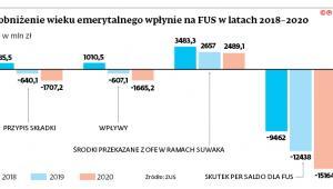 Jak obniżenie wieku emerytalnego wpłynie na FUS w latach 2018-2020