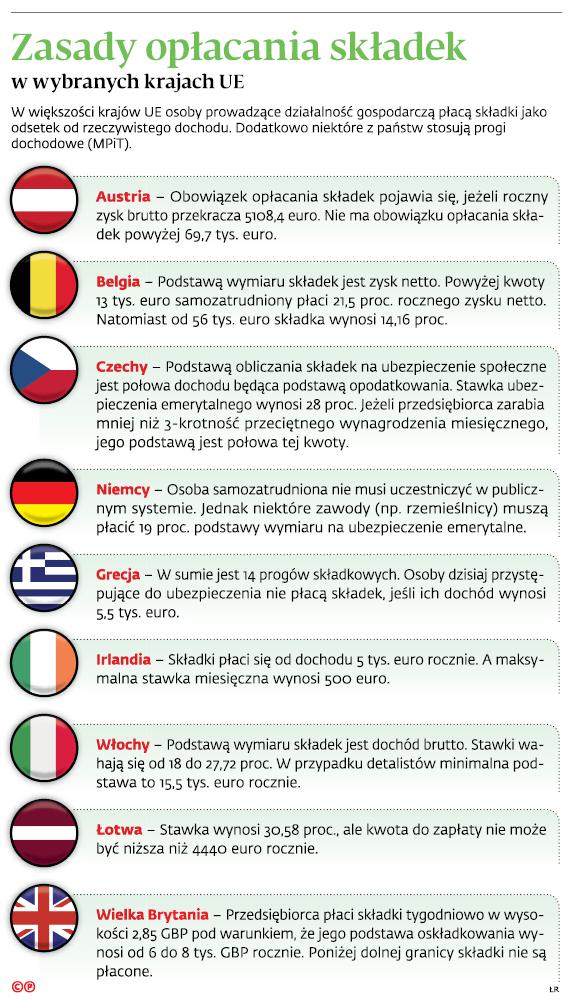 Zasady opłacania składek w wybranych krajach UE