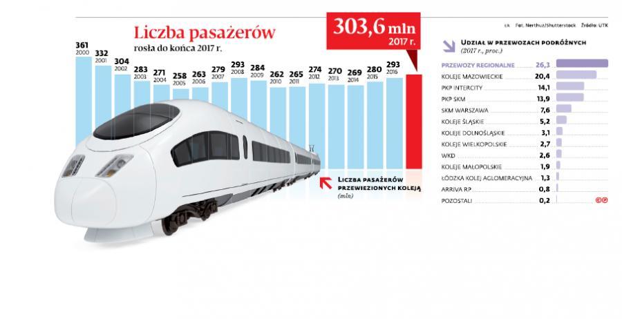 Liczba pasażerów rosła do końca 2017 r.
