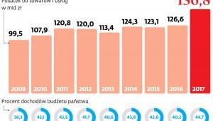 Jak kształtowały się dochody z podatku od towarów i usług w latach 2009-2017