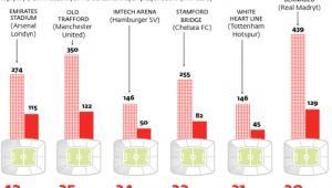 Najbardziej dochodowe stadiony sezonu 2009/2010