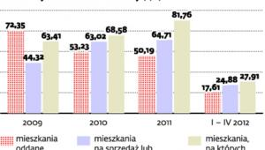 Polski rynek mieszkaniowy