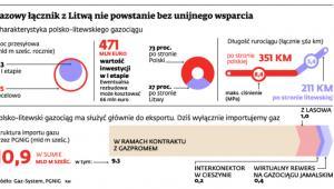 Gazowy łącznik z Litwą nie powstanie bez unijnego wsparcia