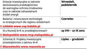 Terminy konkursów (regionalne programy operacyjne)