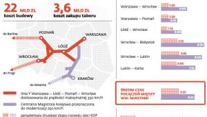 Planowana sieć kolei dużych prędkości