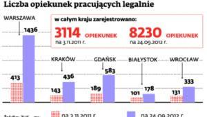 Liczba opiekunek pracujących legalnie