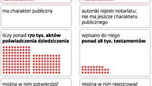 Rejestry prowadzone obecnie przez notariuszy