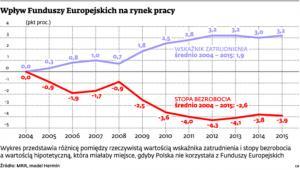 Wpływ Funduszy Europejskich na rynek pracy
