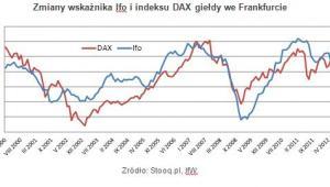 Zmiany wskaźnika Ifo i indeksu DAX giełdy we Frankfurcie