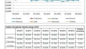 Indeks obciążenia hipotecznego