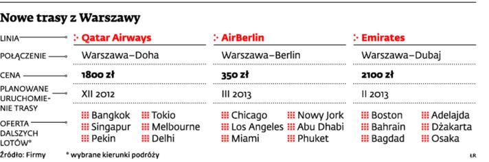 Nowe trasy z Warszawy