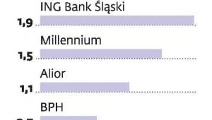 Banki oferujące planery finansowe (liczba kont w mln sztuk)
