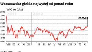 Warszawska giełda najwyżej od ponad roku