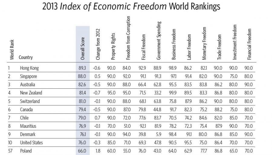 Index of Economic Freedom 2013