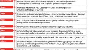 Metanowiec LNG