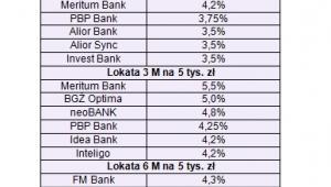 Najwyższe stawki depozytów 1-, 3- i 6- miesięcznych