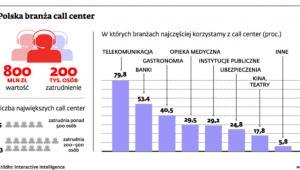 Polska branża call center