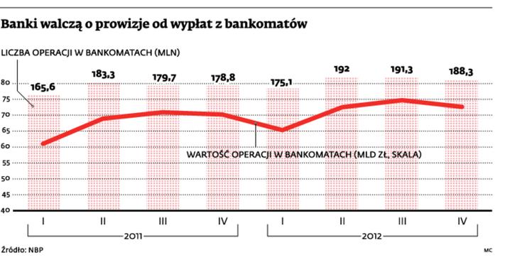 Banki walczą o prowizje od wypłat z bankomatów