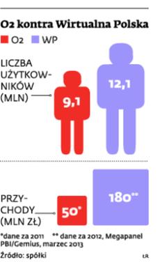 O2 kontra Wirtualna Polska