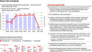 Zwrot VAT w liczbach