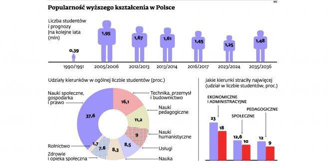 Popularność wyższego kształcenia w Polsce