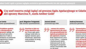 Amber Gold i spór o prawo wglądu ministra sprawiedliwości do akt spraw sądowych