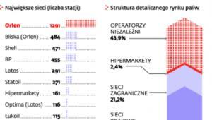 Rynek stacji paliw w Polsce