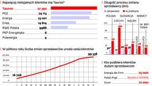 Duży ruch na rynku dostawców energii