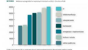 Mediana wynagrodzeń w wybranych branżach w 2012 r. (brutto w PLN)