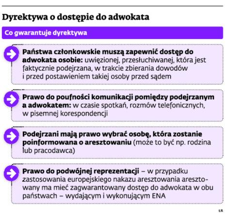 Dyrektywa o dostępie do adwokata