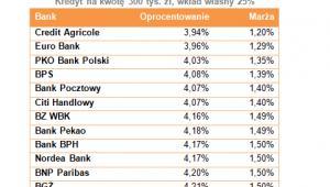 10 kredytów w PLN z wkładem własnym
