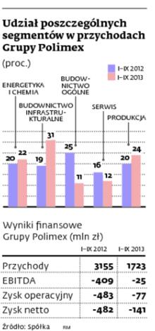 Udział poszczególnych segmentów w przychodach Grupy Polimex (proc.)