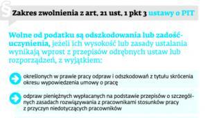 Zakres zwolnienia z art. 21 ust. 1 pkt 2 ustawy o PIT