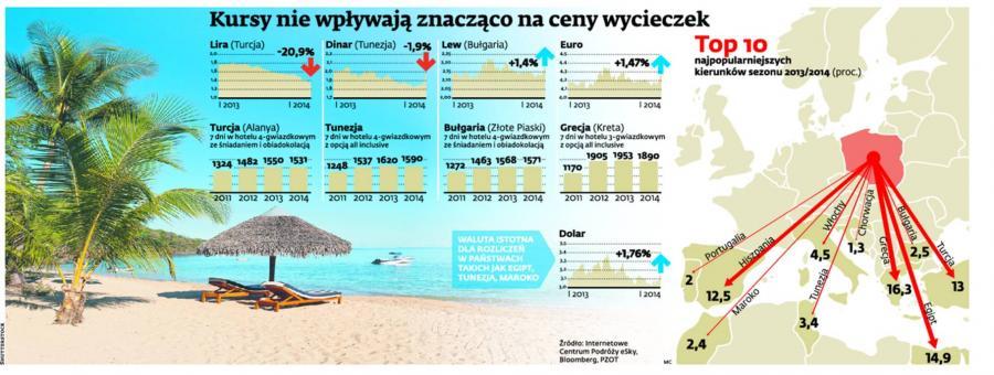 Kursy nie wpływają znacząco na ceny wycieczek