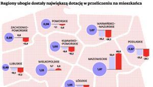 Regiony ubogie dostały największą dotację w przeliczeniu na mieszkańca