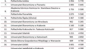 Ranking uczelni 2013 - mediana wynagrodzeń całkowitych brutto osób,  które ukończyły studia na danej uczelni w PLN (niezależnie od stażu pracy)