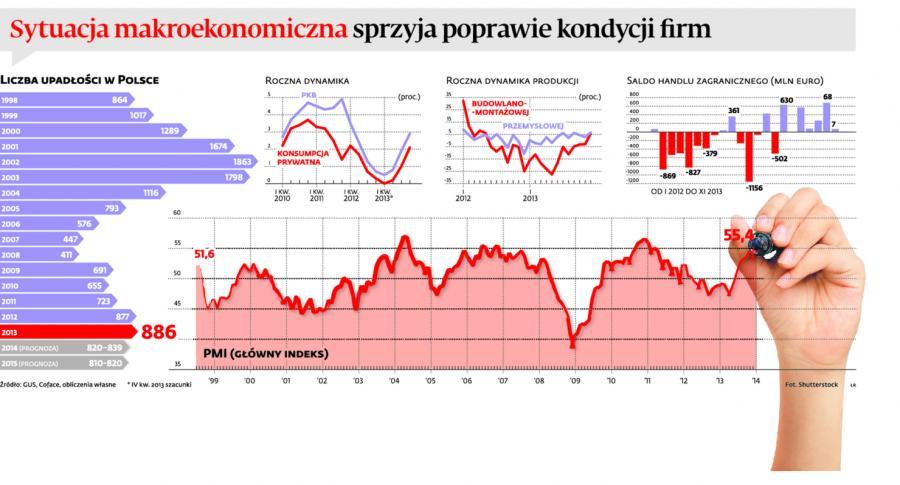 Sytuacja makroekonomiczna sprzyja poprawie kondycji firmy
