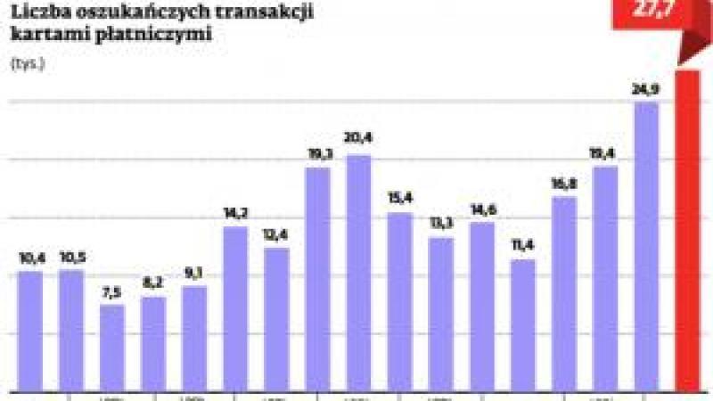 Liczba oszukańczych transakcji kartami płatniczymi