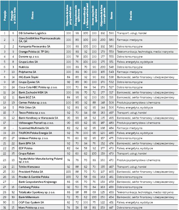 Ranking CSR 2014
