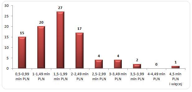 Wykres 2. Rozkład wynagrodzeń menedżerów banków notowanych na GPW,  którzy przepracowali cały 2013 rok (n = 90 osób)