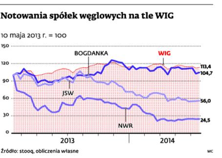 Notowania spółek węglowych na tle WIG