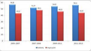 Odsetek osób w wieku powyżej 25 lat uczestniczących w jakiejkolwiek aktywności związanej z podnoszeniem kwalifikacji zawodowych  i innych umiejętności w latach 2005-2013 według płci (w proc.)
